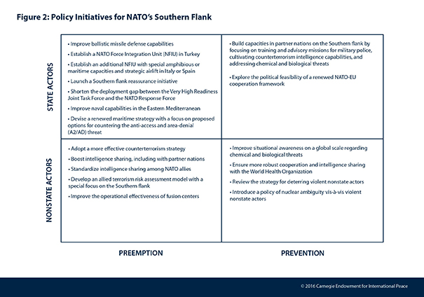 A Threat Based Strategy For Natos Southern Flank Carnegie Europe