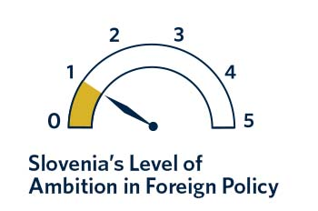 Slovenia has hardly any ambition in foreign policy, and the country's contribution to joint EU policymaking is minimal.