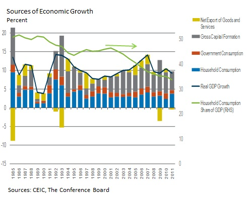 China performed better than expected in 2011, managing major risks and serving as the world's strongest economic engine. In early 2012, China is making progress towards rebalancing as its external surplus continues to shrink.