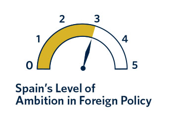 Spain has faced daunting political and economic challenges that have limited its ability to contribute to EU foreign policy. Will that situation change anytime soon?
