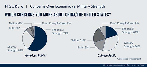 Public and elite attitudes in the United States and especially China are exerting a growing influence on the bilateral security relationship.