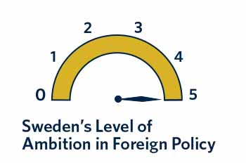 The Swedish government that entered office in late 2014 has a bold foreign policy agenda, continuing the country's traditionally high level of international ambition.