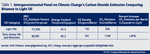 The Carbon Contained in Global Oils - Carnegie Endowment for