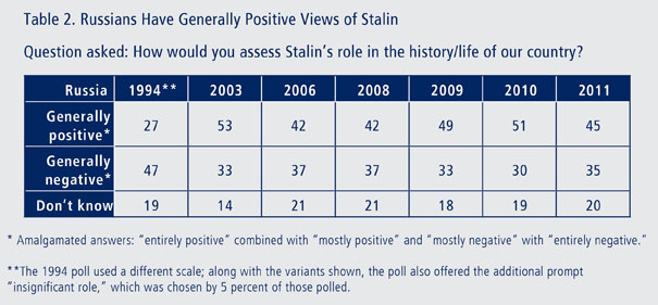 Joseph Stalin, the Soviet leader responsible for the deaths of millions, still commands worryingly high levels of admiration in some post-Soviet countries.