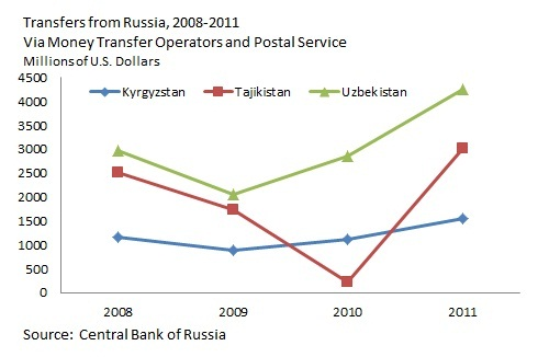 Remittances from Russia form a lifeline for Central Asian economies. But with Moscow tightening migration controls, dependence on money transfers risks exacerbating, rather than alleviating, economic and political instability at home.
