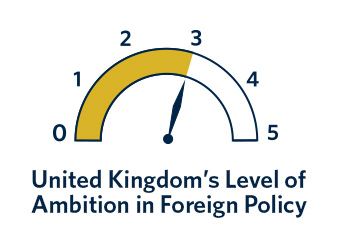 There is evidence of decisiveness and clarity in the UK's foreign policy outlook. But there is also ambivalence, partly explained by preelection domestic politics.