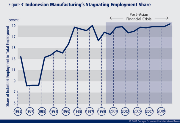 Services and commodities have fueled Indonesia's recent growth, but only manufacturing can create high quality jobs and help the country escape the middle-income trap.