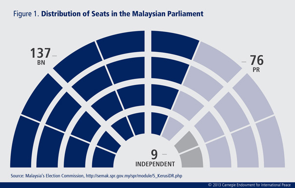 Malaysia's political coalitions have ramped up their campaigns for what could be a critical moment in the country's electoral history.