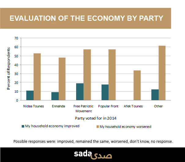 The continued poor performance of the Tunisian economy and the popular discontent might undermine grassroots trust in democracy across the region.
