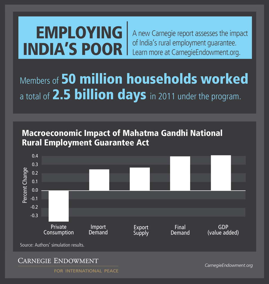 Eight years after its introduction, India's landmark rural employment guarantee program has made big strides in the right direction, but structural and institutional problems are keeping it from fully realizing its potential.