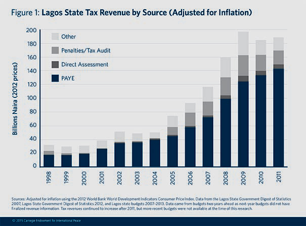 Essay on tax payment fund infrastructural development in lagos state