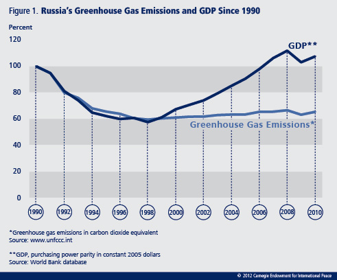 The Kremlin's climate change path boils down to political will—and whether climate change is considered important enough—as well as its ability to engage in serious strategic thinking and policy preparation.