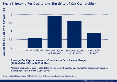 The number of passenger cars in circulation can act as a direct measure of the middle class in developing countries.