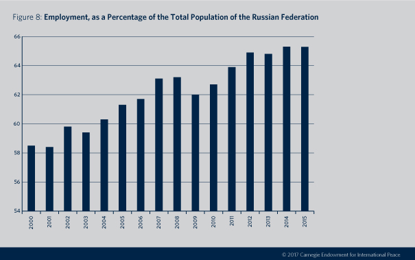 Decline, Not Collapse: The Bleak Prospects for Russia's Economy ...