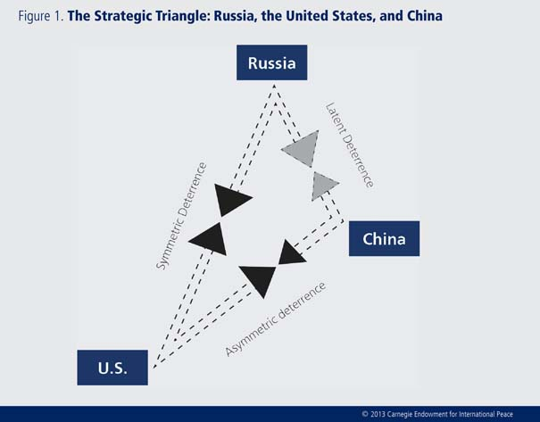 "The ""Great Triangle"" of the Asia-Pacific region formed by the United States, Russia, and China is particularly important in both geopolitical and military-strategic terms."