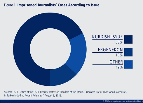 Turkey's efforts to curtail press freedom are not serving the state well, even in its fight against terror. Ankara should take steps to improve its record.
