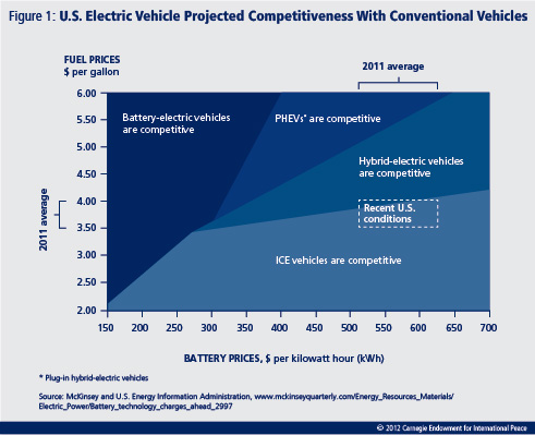 There has arguably never been a more pressing time for advancing the electric vehicle market. New policies are needed to motivate manufacturers, consumers, and states.