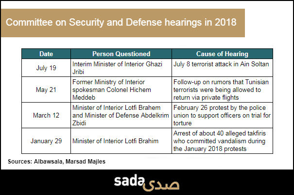 Tunisia's parliamentary committees overseeing security and defense are not tackling urgently needed reforms to the sector, largely due to members' lack of expertise.