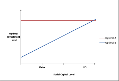 China's low level of social capital constrains its ability to absorb additional capital stock productively, causing the country to over-invest.