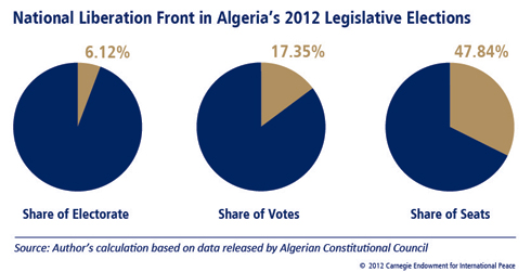 Islamists did not fare well in the Algerian parliamentary elections, despite the rise of Islamist parties in Egypt and Tunisia, because the main Islamist party is still banned and Algerians are scarred by the memories of the country's civil war.
