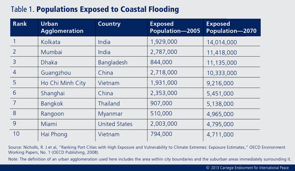 Rising sea levels threaten some of the world's largest megacities. With billions of dollars and the security of millions of people at risk, the time to act is now.