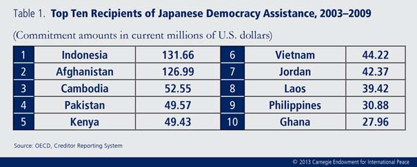 Japan's low profile in the field of international democracy assistance stems from its preference for funding state institutions over civil society.