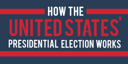 How the United States' Presidential Election Works - a guide from the Carnegie Endowment